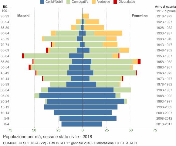 Grafico Popolazione per età, sesso e stato civile Comune di Spilinga (VV)