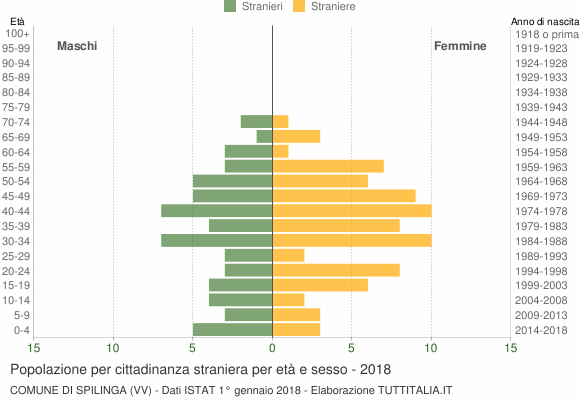 Grafico cittadini stranieri - Spilinga 2018