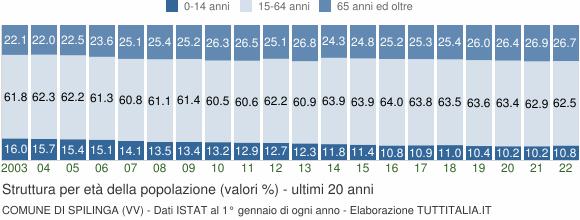 Grafico struttura della popolazione Comune di Spilinga (VV)