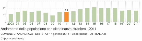 Grafico andamento popolazione stranieri Comune di Andali (CZ)