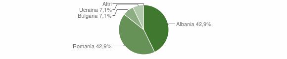 Grafico cittadinanza stranieri - Andali 2010
