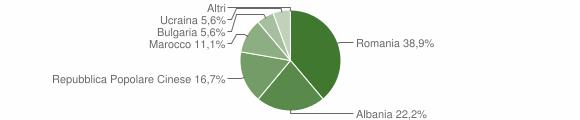 Grafico cittadinanza stranieri - Andali 2013
