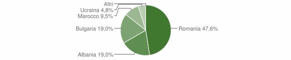 Grafico cittadinanza stranieri - Andali 2015