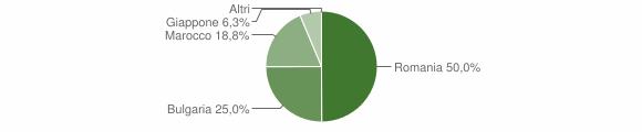 Grafico cittadinanza stranieri - Andali 2019