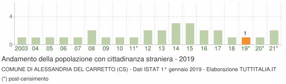 Grafico andamento popolazione stranieri Comune di Alessandria del Carretto (CS)