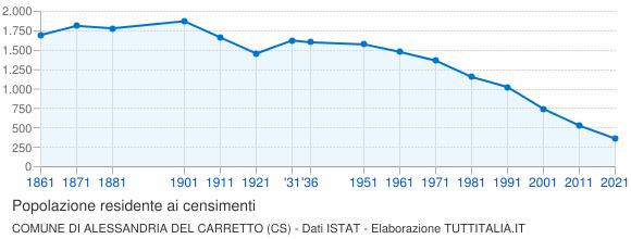 Grafico andamento storico popolazione Comune di Alessandria del Carretto (CS)