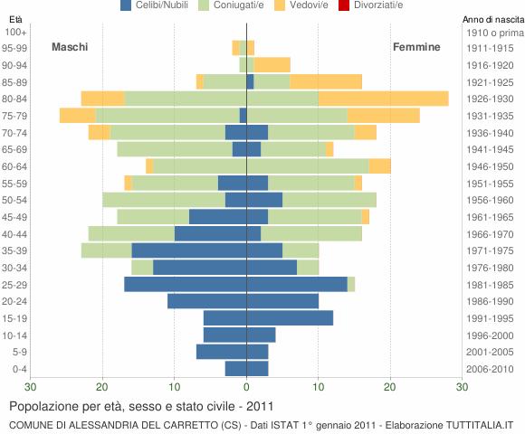 Grafico Popolazione per età, sesso e stato civile Comune di Alessandria del Carretto (CS)