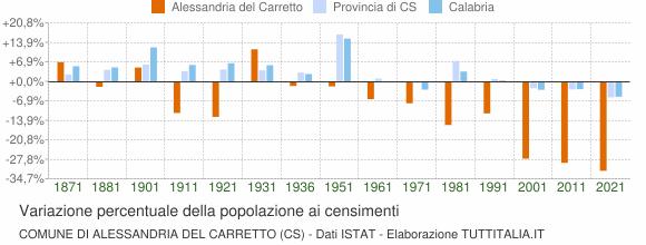 Grafico variazione percentuale della popolazione Comune di Alessandria del Carretto (CS)