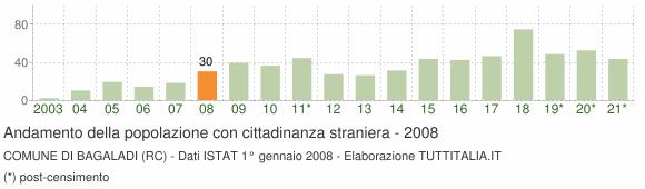 Grafico andamento popolazione stranieri Comune di Bagaladi (RC)