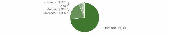Grafico cittadinanza stranieri - Bagaladi 2008