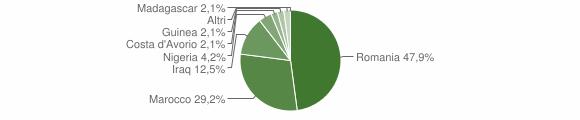 Grafico cittadinanza stranieri - Bagaladi 2019