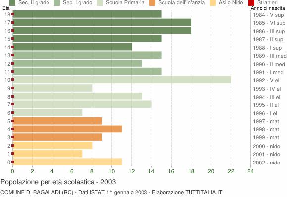 Grafico Popolazione in età scolastica - Bagaladi 2003