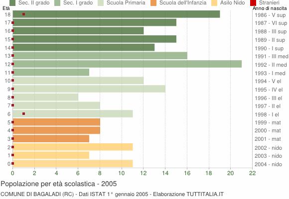 Grafico Popolazione in età scolastica - Bagaladi 2005