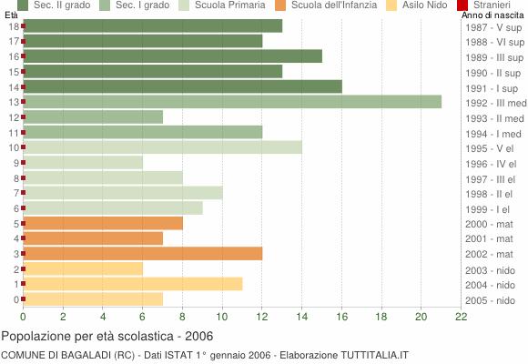 Grafico Popolazione in età scolastica - Bagaladi 2006