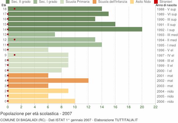 Grafico Popolazione in età scolastica - Bagaladi 2007