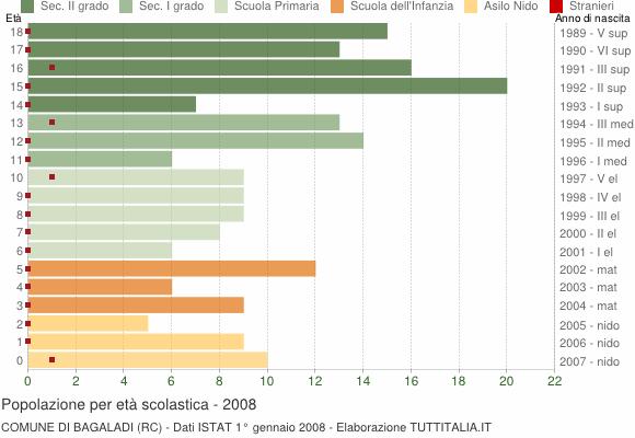 Grafico Popolazione in età scolastica - Bagaladi 2008