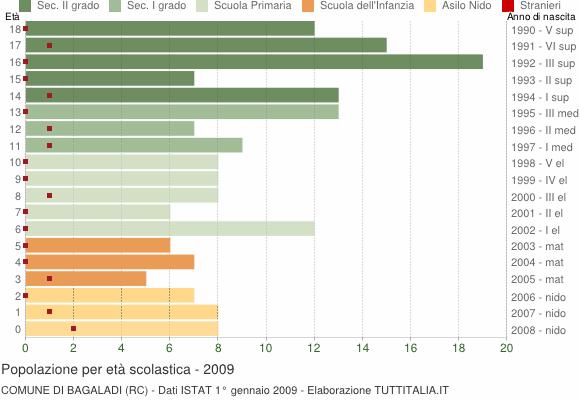 Grafico Popolazione in età scolastica - Bagaladi 2009