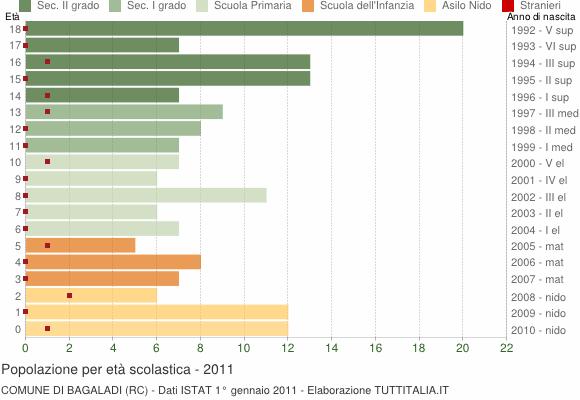 Grafico Popolazione in età scolastica - Bagaladi 2011