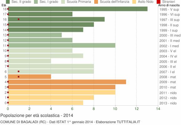 Grafico Popolazione in età scolastica - Bagaladi 2014
