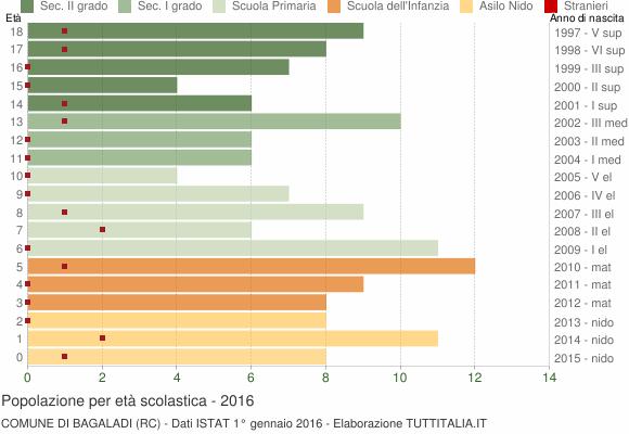 Grafico Popolazione in età scolastica - Bagaladi 2016