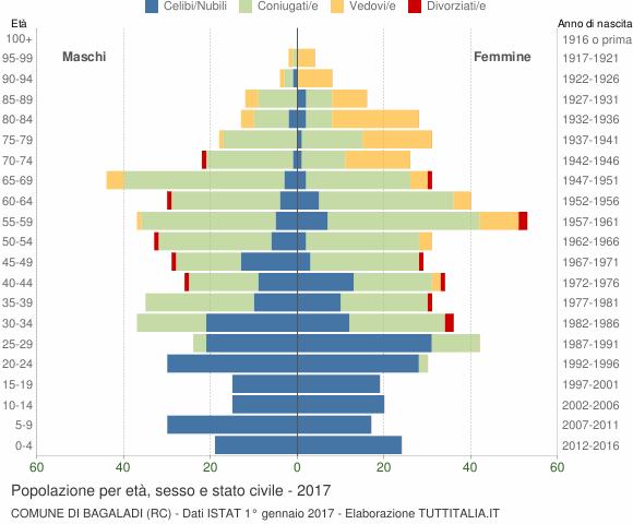 Grafico Popolazione per età, sesso e stato civile Comune di Bagaladi (RC)