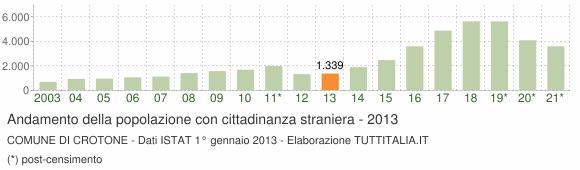 Grafico andamento popolazione stranieri Comune di Crotone