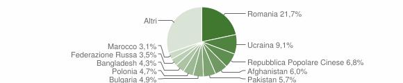 Grafico cittadinanza stranieri - Crotone 2015