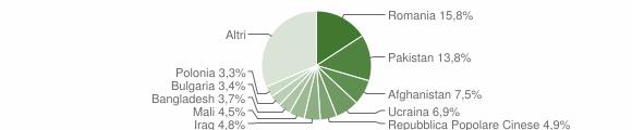 Grafico cittadinanza stranieri - Crotone 2016