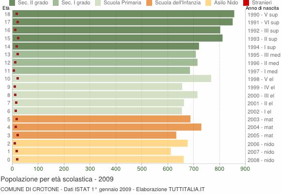 Grafico Popolazione in età scolastica - Crotone 2009