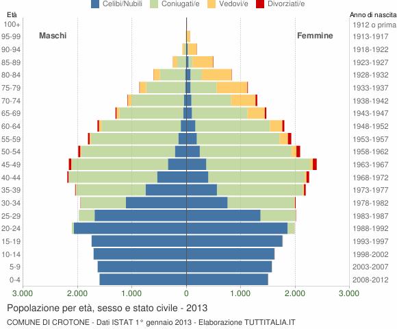 Grafico Popolazione per età, sesso e stato civile Comune di Crotone