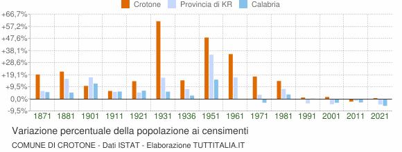 Grafico variazione percentuale della popolazione Comune di Crotone