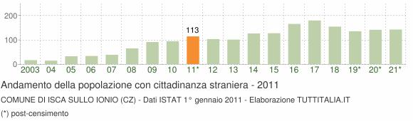 Grafico andamento popolazione stranieri Comune di Isca sullo Ionio (CZ)