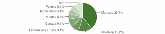 Grafico cittadinanza stranieri - Isca sullo Ionio 2006