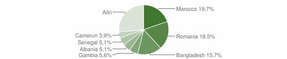 Grafico cittadinanza stranieri - Isca sullo Ionio 2017