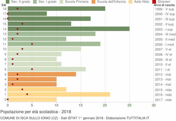 Grafico Popolazione in età scolastica - Isca sullo Ionio 2018
