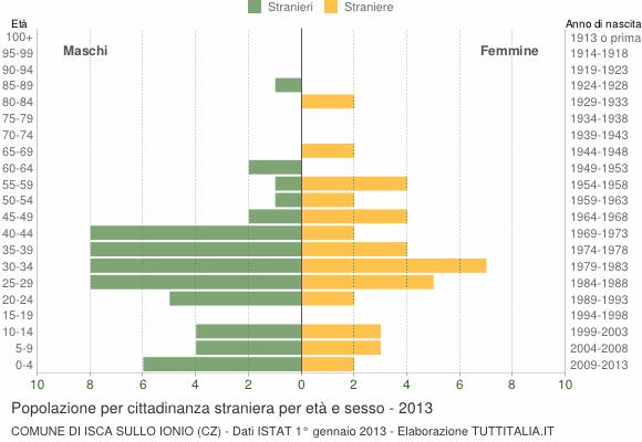 Grafico cittadini stranieri - Isca sullo Ionio 2013