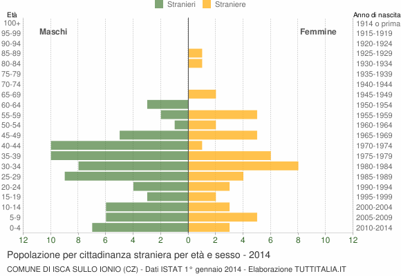 Grafico cittadini stranieri - Isca sullo Ionio 2014