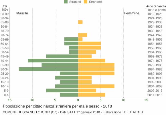 Grafico cittadini stranieri - Isca sullo Ionio 2018