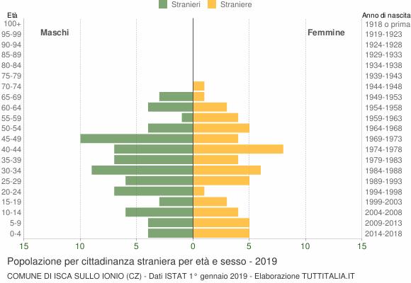 Grafico cittadini stranieri - Isca sullo Ionio 2019