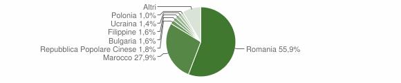 Grafico cittadinanza stranieri - Polistena 2018