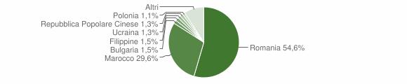 Grafico cittadinanza stranieri - Polistena 2019