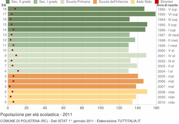 Grafico Popolazione in età scolastica - Polistena 2011