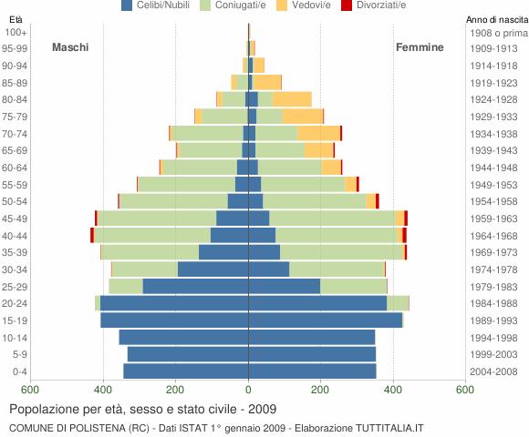 Grafico Popolazione per età, sesso e stato civile Comune di Polistena (RC)
