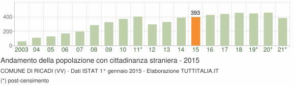 Grafico andamento popolazione stranieri Comune di Ricadi (VV)
