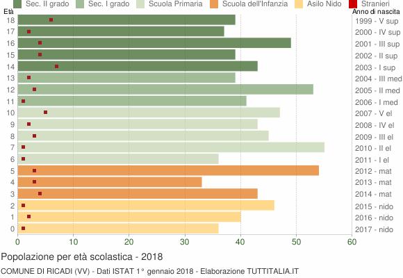 Grafico Popolazione in età scolastica - Ricadi 2018