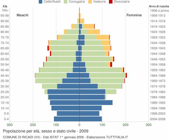 Grafico Popolazione per età, sesso e stato civile Comune di Ricadi (VV)