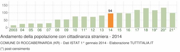 Grafico andamento popolazione stranieri Comune di Roccabernarda (KR)