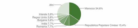 Grafico cittadinanza stranieri - Roccabernarda 2006