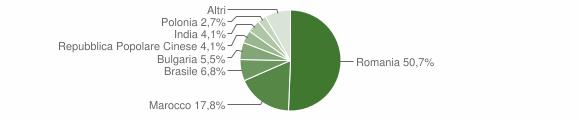 Grafico cittadinanza stranieri - Roccabernarda 2011