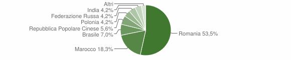 Grafico cittadinanza stranieri - Roccabernarda 2012